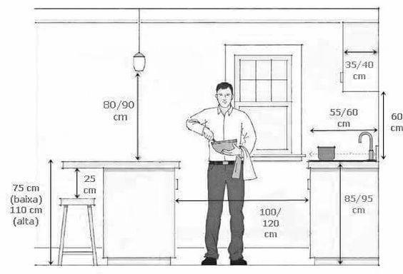 Kitchen ergnomics